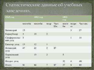 1965 год1892 год1893 год мектебымектебымедрЧаст. Шк.мектебымедре