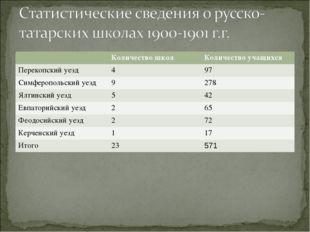 Количество школКоличество учащихся Перекопский уезд497 Симферопольский уе