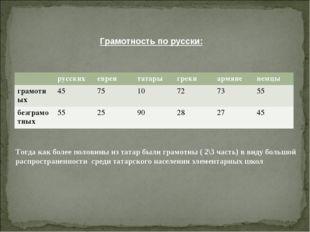 Грамотность по русски: Тогда как более половины из татар были грамотны ( 2\3