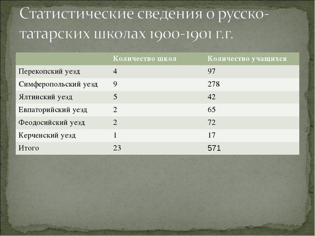 Количество школКоличество учащихся Перекопский уезд497 Симферопольский уе...