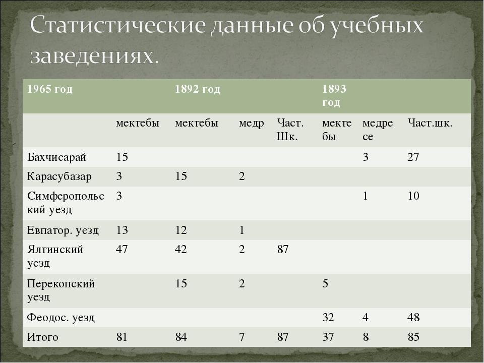 1965 год1892 год1893 год мектебымектебымедрЧаст. Шк.мектебымедре...