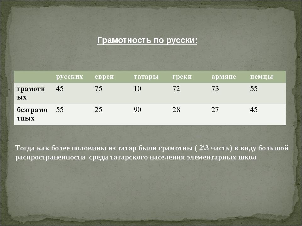 Грамотность по русски: Тогда как более половины из татар были грамотны ( 2\3...