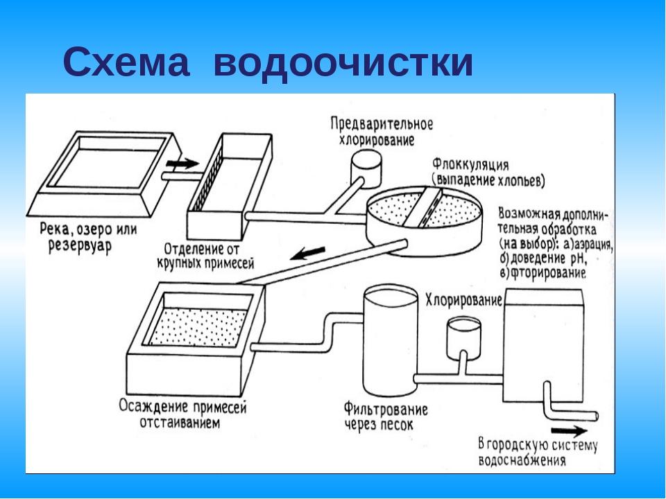 Схема водоочистки