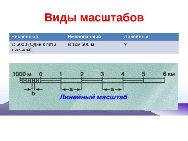 Виды масштабов Численный Именованный Линейный 1: 5000 (Один к пяти тысячам) В...