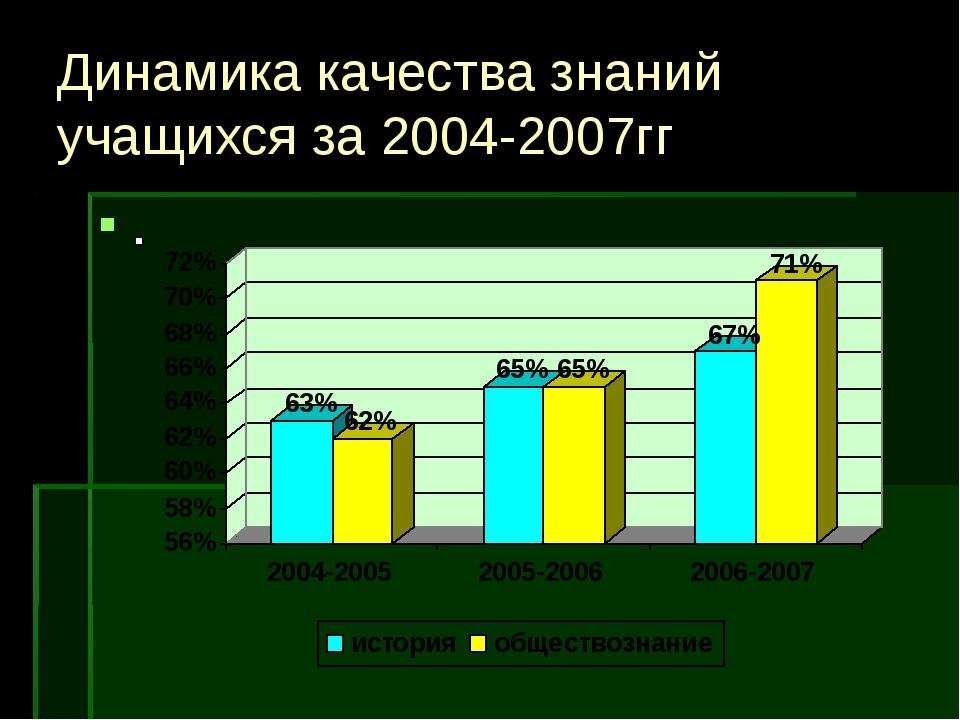 Динамика качества знаний учащихся за 2004-2007гг .