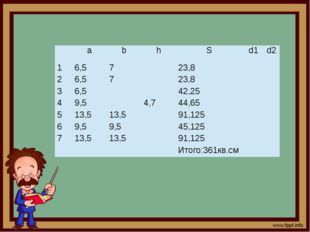 a b h S d1 d2 1 6,5 7 23,8 2 6,5 7 23,8 3 6,5 42,25 4 9,5 4,7 44,65 5 13,5 1