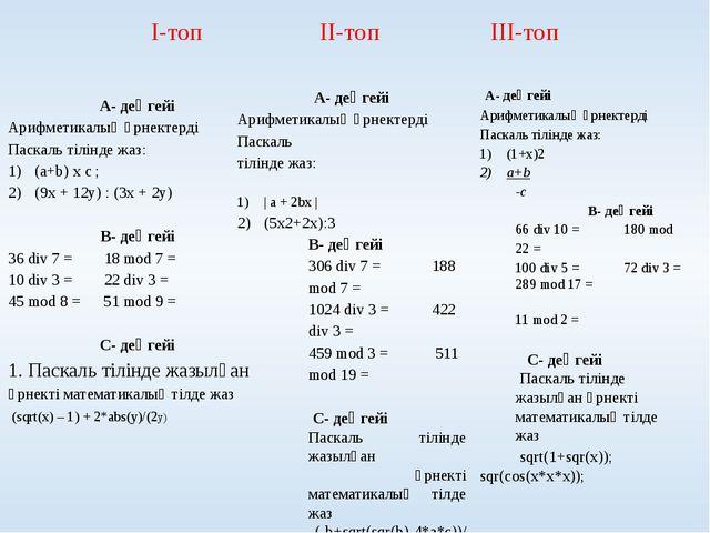 І-топ ІІ-топ ІІІ-топ А- деңгейі Арифметикалық өрнектерді Паскаль тілінде жаз:...