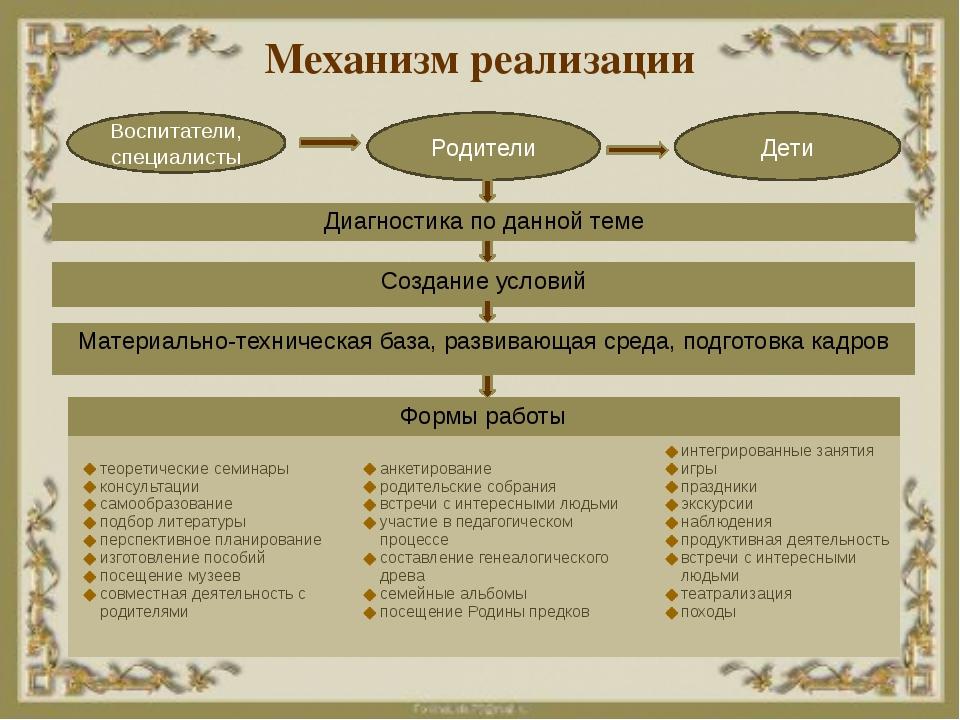 Механизм реализации Воспитатели, специалисты Родители Дети Формы работы теоре...