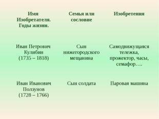 Имя Изобретателя. Годы жизни. Семья или сословие Изобретения Иван Петрович Ку
