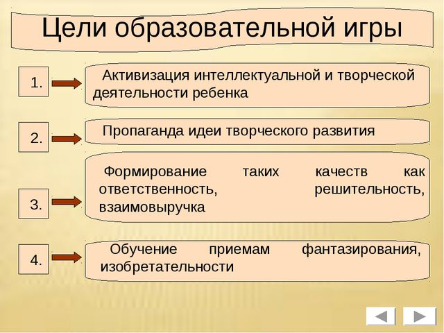 Цели образовательной игры 1. 2. 3. 4. Активизация интеллектуальной и творческ...