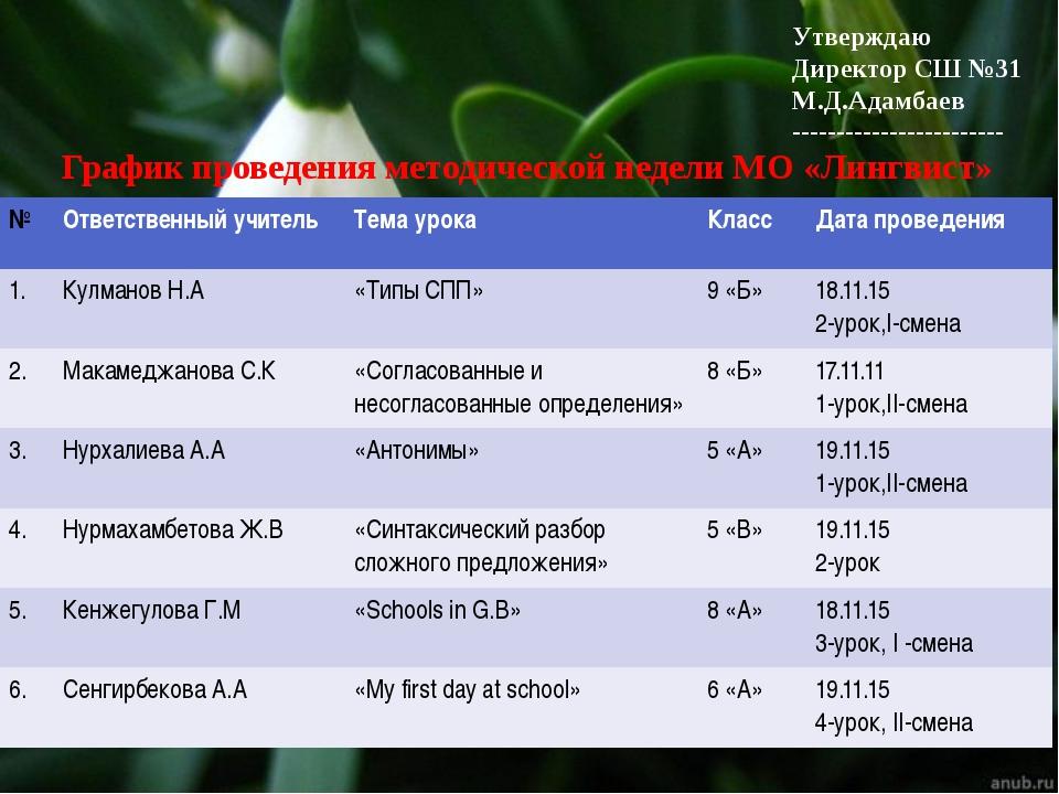 Утверждаю Директор СШ №31 М.Д.Адамбаев ------------------------ График прове...