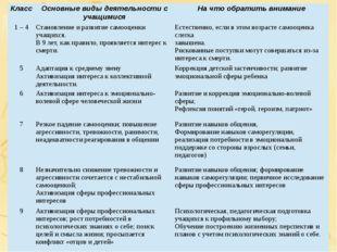 Класс Основные виды деятельности с учащимися На что обратить внимание 1 – 4 С