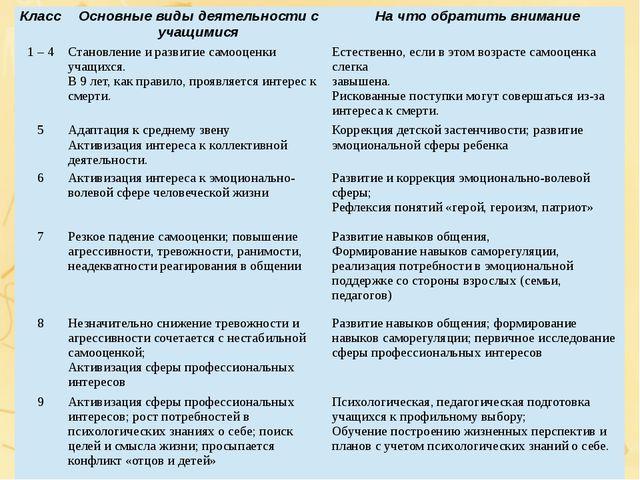 Класс Основные виды деятельности с учащимися На что обратить внимание 1 – 4 С...