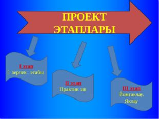 ПРОЕКТ ЭТАПЛАРЫ I этап Әзерлек этабы II этап Практик эш III этап Йомгаклау. Я
