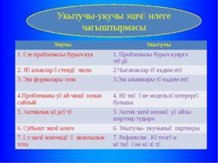 Укытучы-укучы эшчәнлеге чагыштырмасы Укучы Укытучы 1. Үзе проблемалы бурыч ку