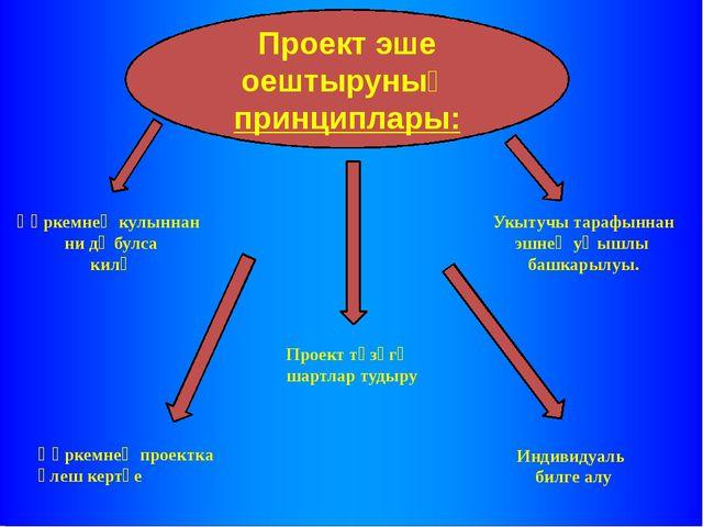 Проект эше оештыруның принциплары: Һәркемнең кулыннан ни дә булса килү Укытуч...