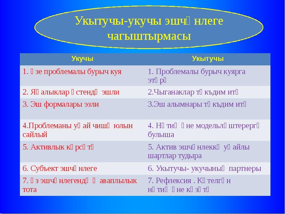 Укытучы-укучы эшчәнлеге чагыштырмасы Укучы Укытучы 1. Үзе проблемалы бурыч ку...