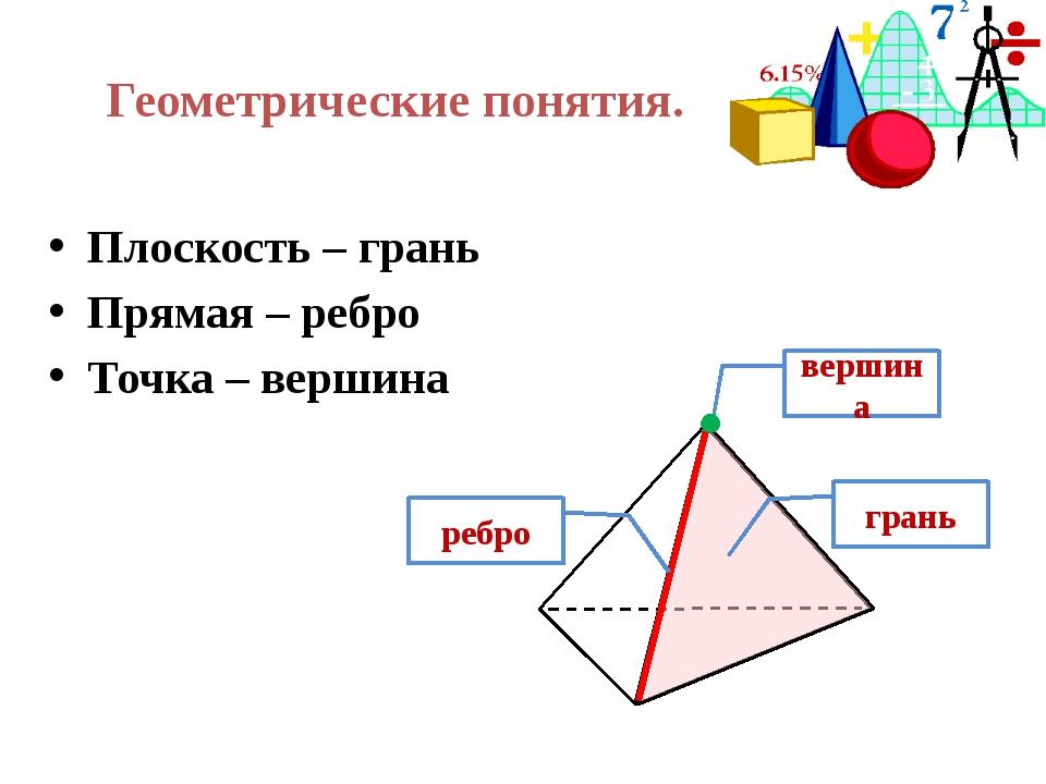Геометрические понятия. Плоскость – грань Прямая – ребро Точка – вершина верш...