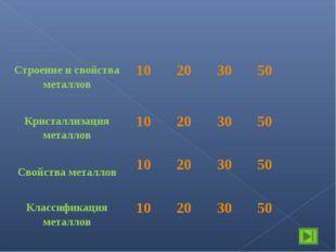Строение и свойства металлов10203050 Кристаллизация металлов10203050