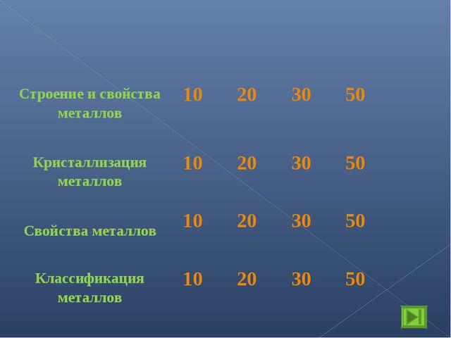 Строение и свойства металлов10203050 Кристаллизация металлов10203050...