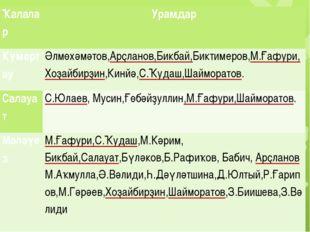 Ҡалалар Урамдар Күмертау Әлмөхәмәтов,Арҫланов,Бикбай,Биктимеров,М.Ғафури,Хоҙ