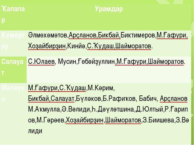 Ҡалалар Урамдар Күмертау Әлмөхәмәтов,Арҫланов,Бикбай,Биктимеров,М.Ғафури,Хоҙ...