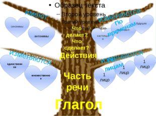 1 лицо 1 лицо 1 лицо множественное единственное антонимы синонимы настоящее