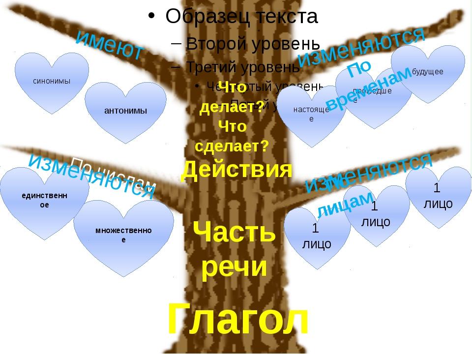 1 лицо 1 лицо 1 лицо множественное единственное антонимы синонимы настоящее...