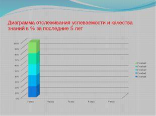 Диаграмма отслеживания успеваемости и качества знаний в % за последние 5 лет