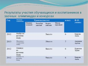 Результаты участия обучающихся и воспитанников в заочных олимпиадах и конкурс