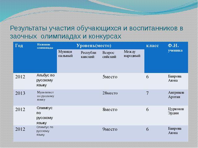 Результаты участия обучающихся и воспитанников в заочных олимпиадах и конкурс...