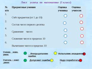 Лист успеха по математике (1 класс) Ученик- _знаю, умею Иногда допускаю ошибк