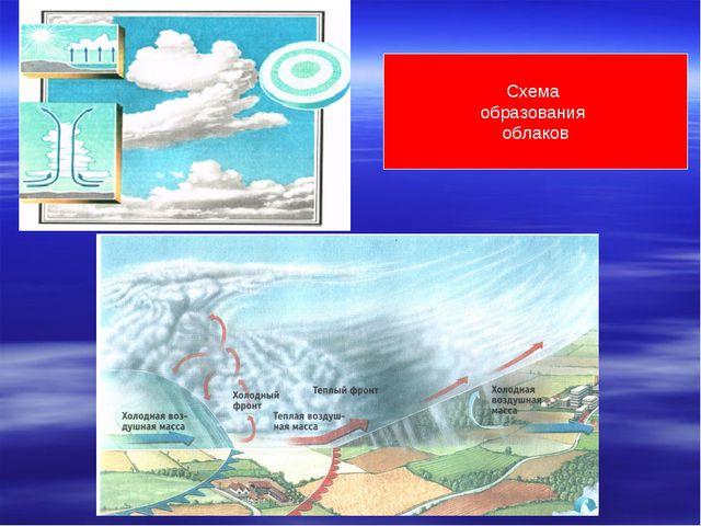 Схема образования облаков