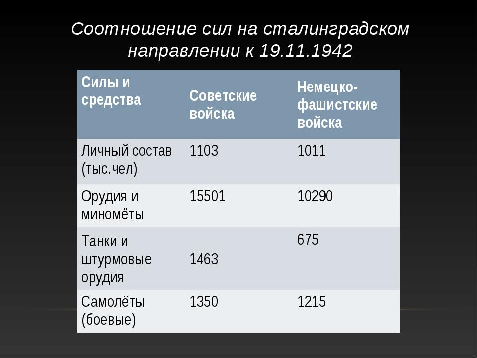 Соотношение сил на сталинградском направлении к 19.11.1942 Силы и средстваСо...