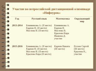 Участие во всероссийской дистанционной олимпиаде «Инфоурок» Год Русский язык