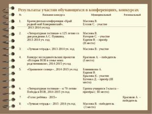 Результаты участия обучающихся в конференциях, конкурсах №Название конкурса