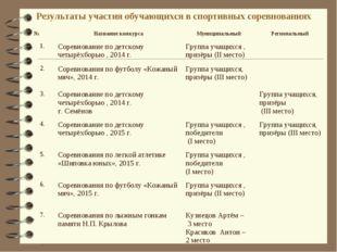 Результаты участия обучающихся в спортивных соревнованиях №Название конкурса