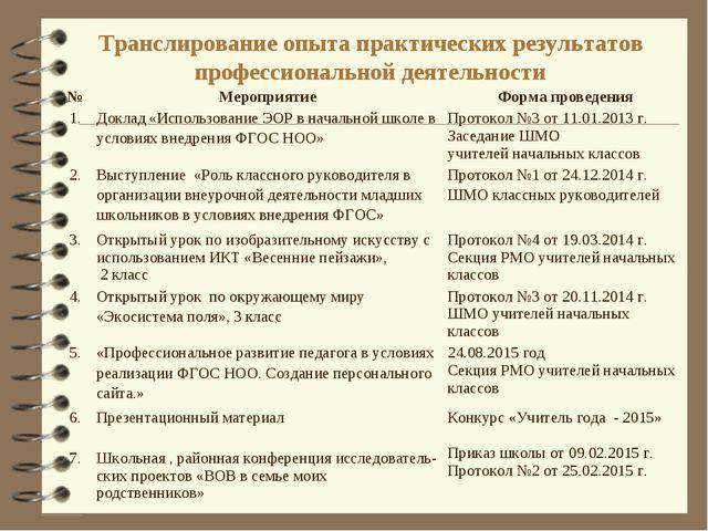 Транслирование опыта практических результатов профессиональной деятельности №...