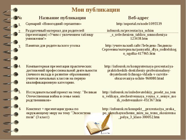 Мои публикации №Название публикацииВеб-адрес 1.Сценарий «Новогодний серпан...