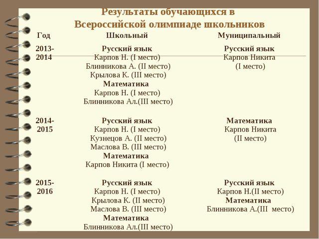 Результаты обучающихся в Всероссийской олимпиаде школьников Год Школьный Му...