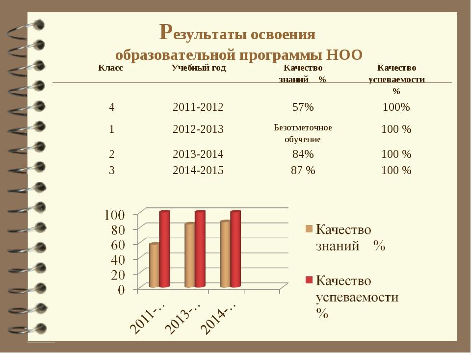 Результаты освоения образовательной программы НОО Класс Учебный годКачеств...