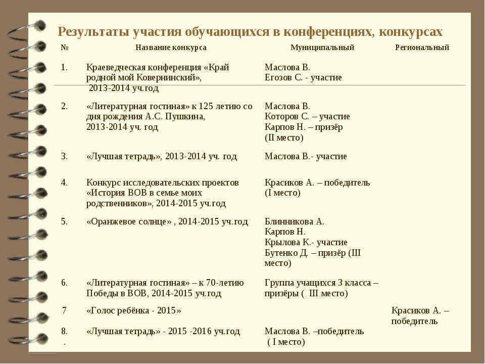 Результаты участия обучающихся в конференциях, конкурсах №Название конкурса...