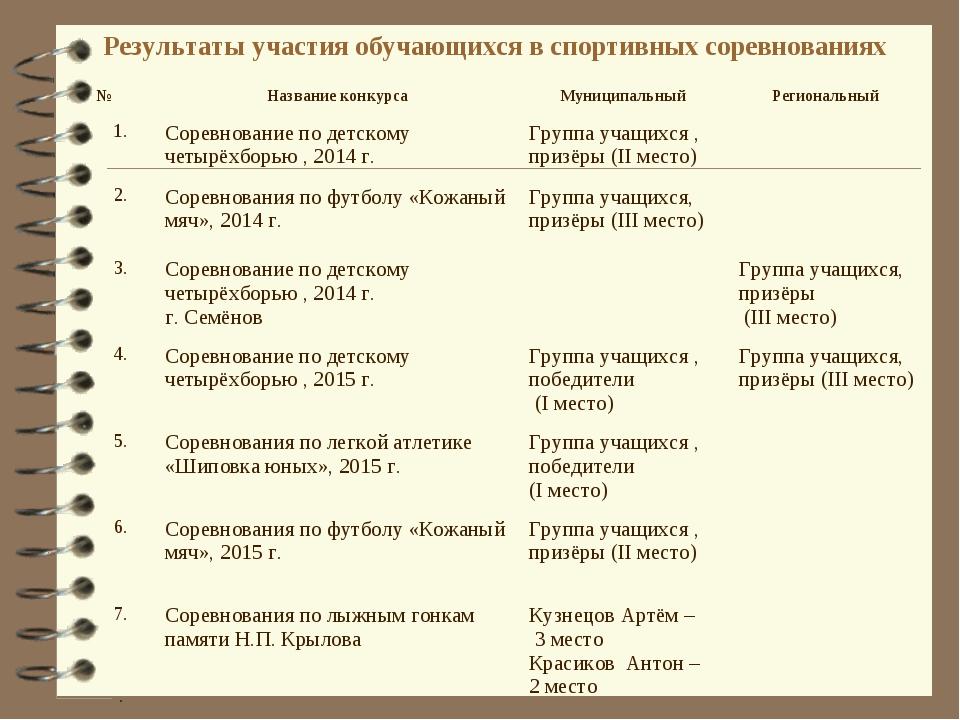 Результаты участия обучающихся в спортивных соревнованиях №Название конкурса...