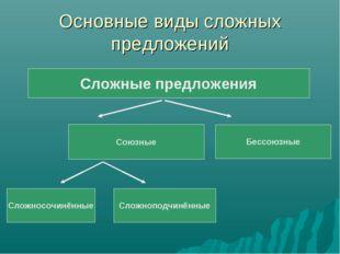 Основные виды сложных предложений Сложные предложения Союзные Бессоюзные Слож