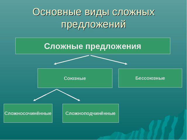 Основные виды сложных предложений Сложные предложения Союзные Бессоюзные Слож...