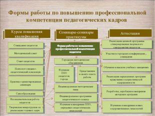 Формы работы по повышению профессиональной компетенции педагогических кадров