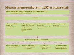 Модель взаимодействия ДОУ и родителей Цель: взаимодействие ДОУ и семья для ус