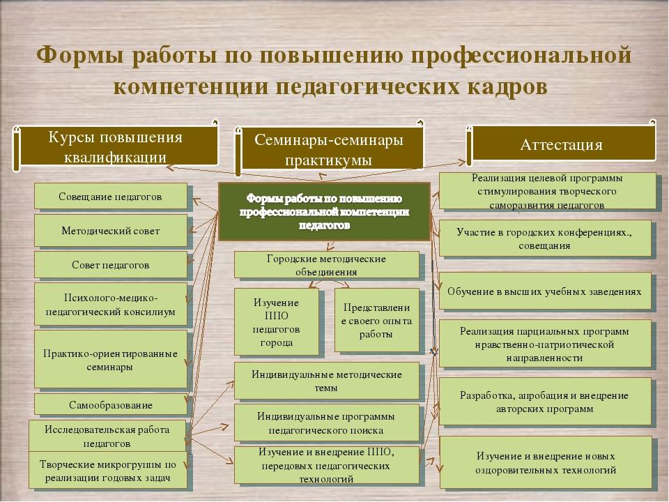 Формы работы по повышению профессиональной компетенции педагогических кадров...