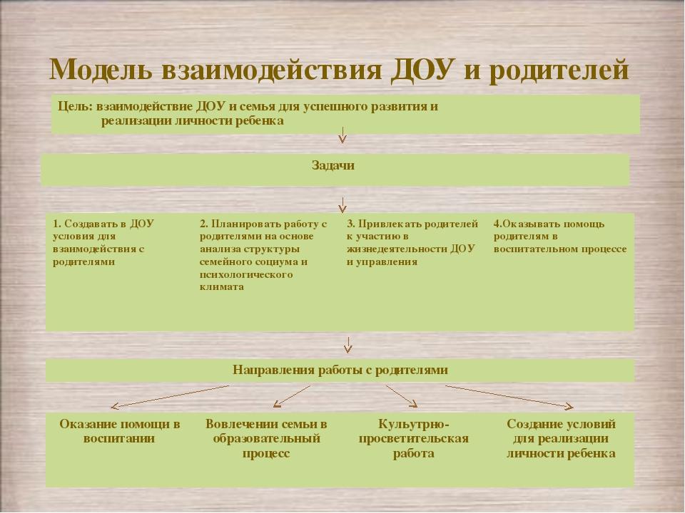 Модель взаимодействия ДОУ и родителей Цель: взаимодействие ДОУ и семья для ус...