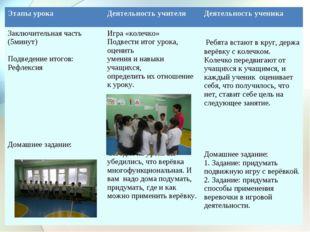 Этапы урокаДеятельность учителяДеятельность ученика Заключительная часть (